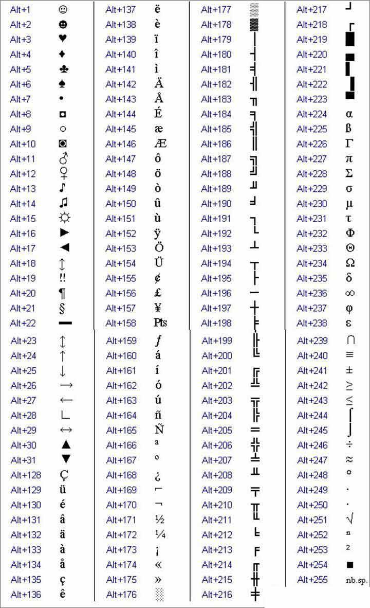 Keyboard Symbols Shortcut Codes For Text Symbols And Characters